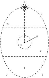 Psychosynthesis-egg-diagram